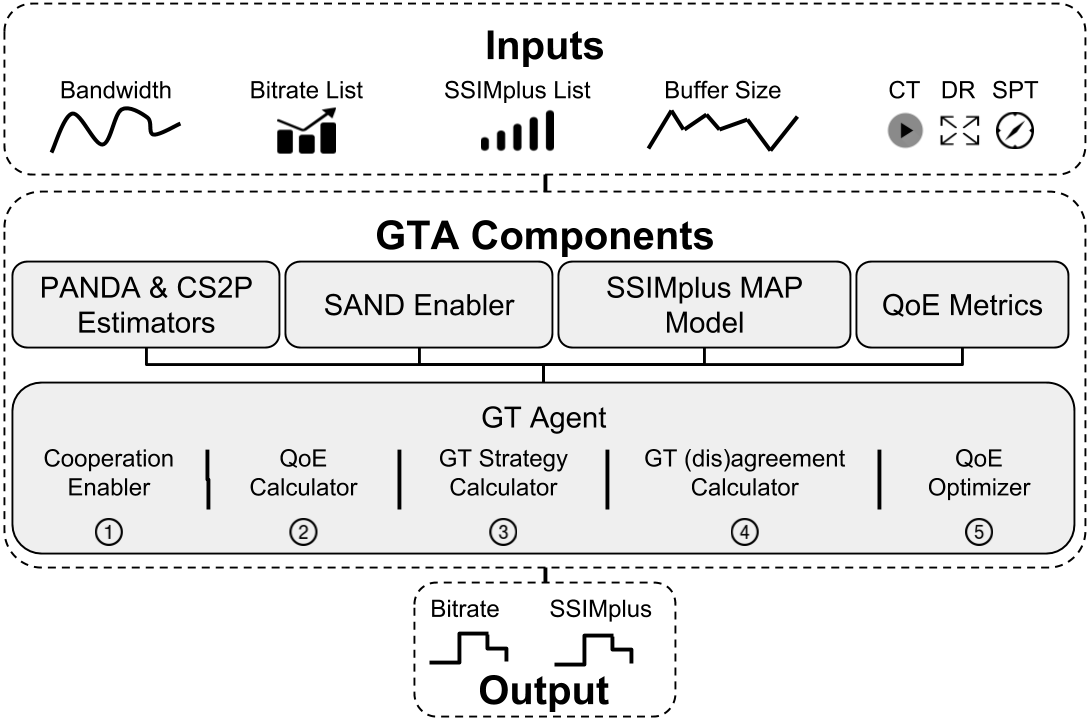 GTA - A Game Theoretic Approach for Adaptive Streaming over HTTP